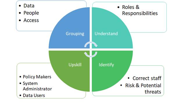 Unit4 ERP; Data security in ERP; ERP data goverance